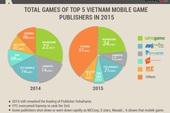 Cái nhìn chuyên sâu về thị trường game mobile Việt Năm năm 2015