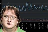 """Summer Sale mới đi qua được 1 tuần, Steam đã bị """"cò quay"""" đến 1,8 triệu lần"""