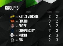 CS:GO: Thua 2 trận liên tiếp, Na`Vi vẫn đứng đầu bảng nhờ kết quả đầy bất ngờ ở ngày thi đấu cuối
