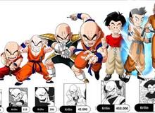 """Dragon Ball: Krillin """"ngầu lòi"""" như thế, ai bảo anh trọc """"yếu như sên"""" thì xem lại đi nhé!"""