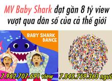 MV Baby Shark gần chạm mốc 8 tỷ lượt xem, vượt qua cả tổng số người đang tồn tại trên Trái Đất