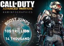 2.5 tỉ chú zombie đã chết trong Call of Duty: Advanced Warfare