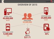 Tổng quan thị trường game mobile Việt Nam trong năm 2015
