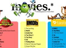 Top 15 bộ phim hoạt hình Âu - Mỹ có điểm số cao nhất trên RT, IMDb và taste