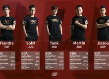 Liên Minh Huyền Thoại: Những nguyên nhân SofM và đồng đội thất bại trước LGD Gaming