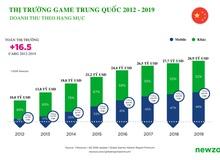 Vượt Mỹ, Trung Quốc trở thành thị trường game lớn nhất thế giới năm nay