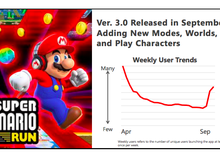 Super Mario Run xuất sắc đạt 200 triệu lượt tải, Nintendo vẫn chưa hài lòng