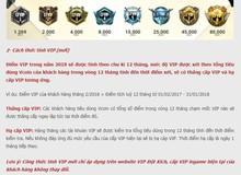 VTC Game điều chỉnh cách tính điểm cho VIP Đột Kích, hàng nghìn game thủ lao đao