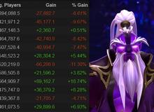 Lượng người chơi DOTA 2 đạt ngưỡng thấp kỷ lục từ tháng 1 năm 2014, bao giờ bản 7.22 mới kết thúc?