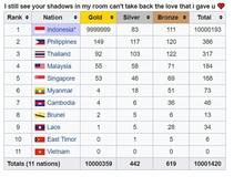 """Cay cú sau trận chung kết, """"trẻ trâu"""" vào sửa bảng thành tích SEA Games 30 đưa Indonesia lên vô cực, Việt Nam về bét bảng"""