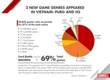 Tổng quan thị trường mobile games Việt Nam 2018: Tăng chất, giảm lượng, bùng nổ kênh thanh toán