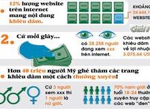 """Web """"người lớn"""" và những con số biết nói"""