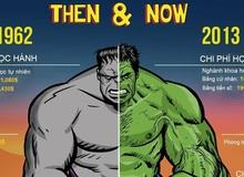 Giá trị của Hulk xưa và nay khác nhau như thế nào?