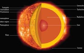 Điều gì sẽ xảy ra khi Mặt Trời đi hết vòng đời của mình?